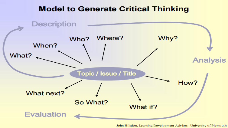 critical-thinking-model