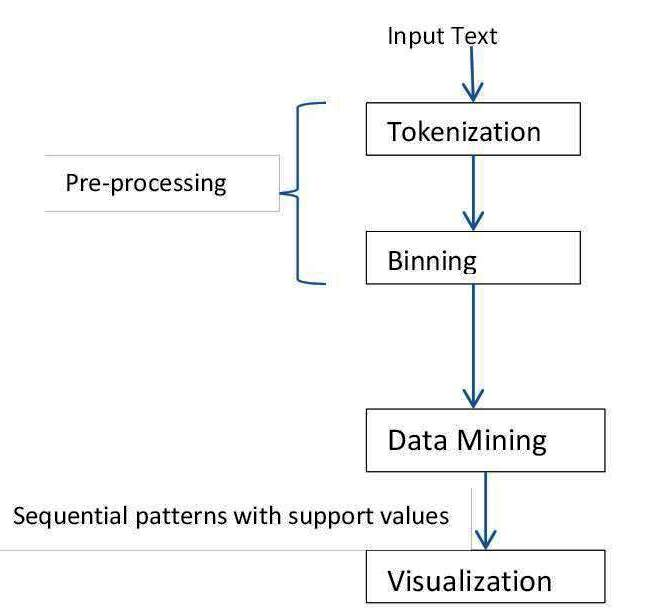 visual-data-mining